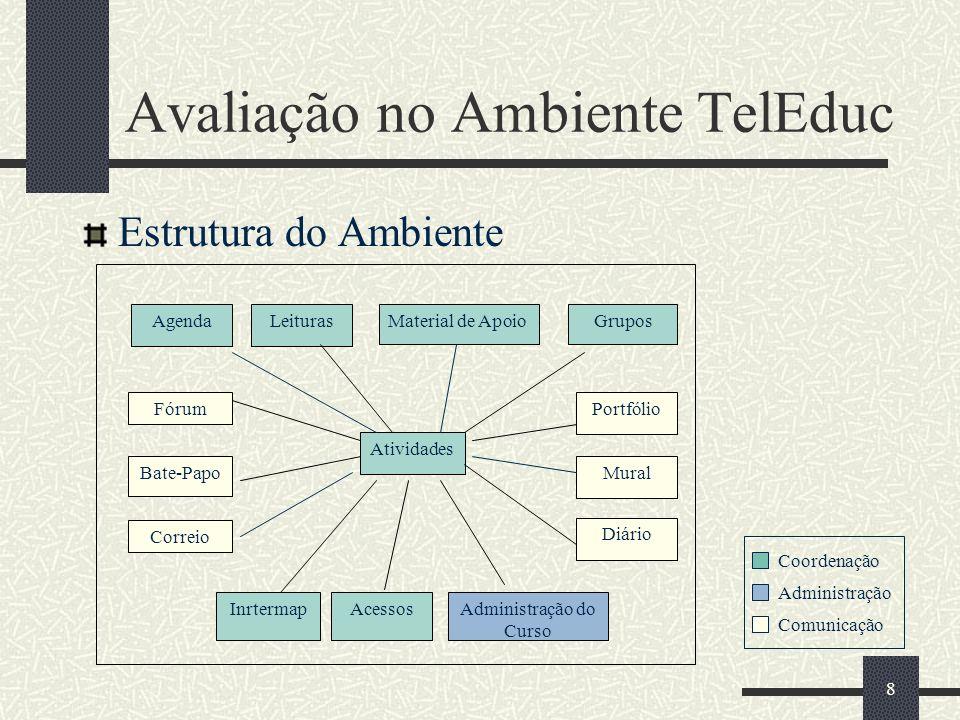 Avaliação no Ambiente TelEduc