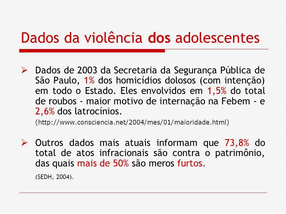 Dados da violência dos adolescentes