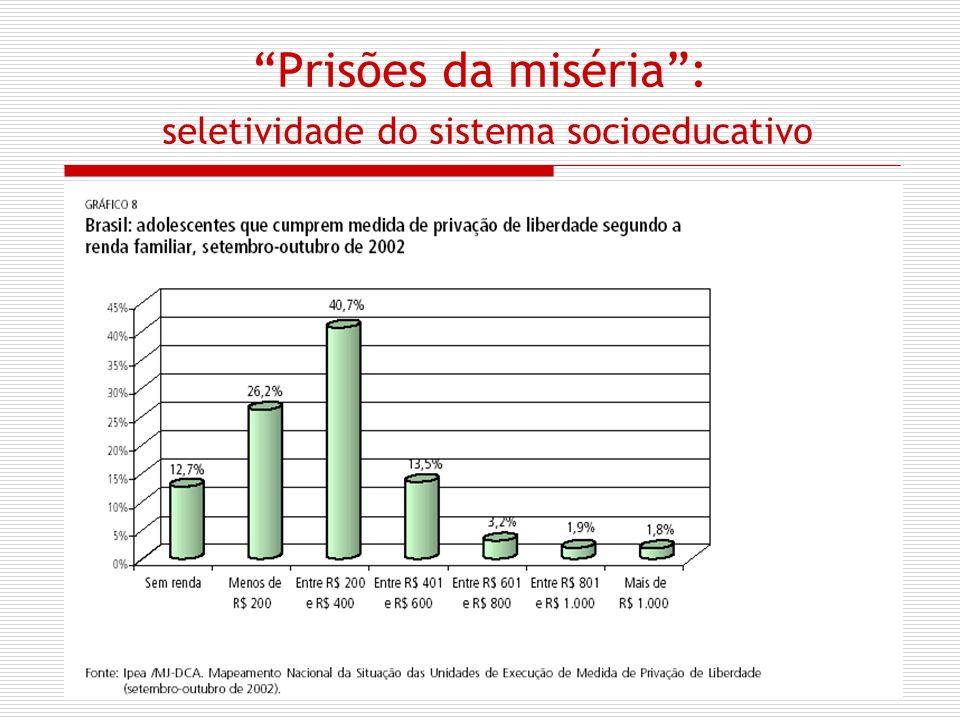 Prisões da miséria : seletividade do sistema socioeducativo
