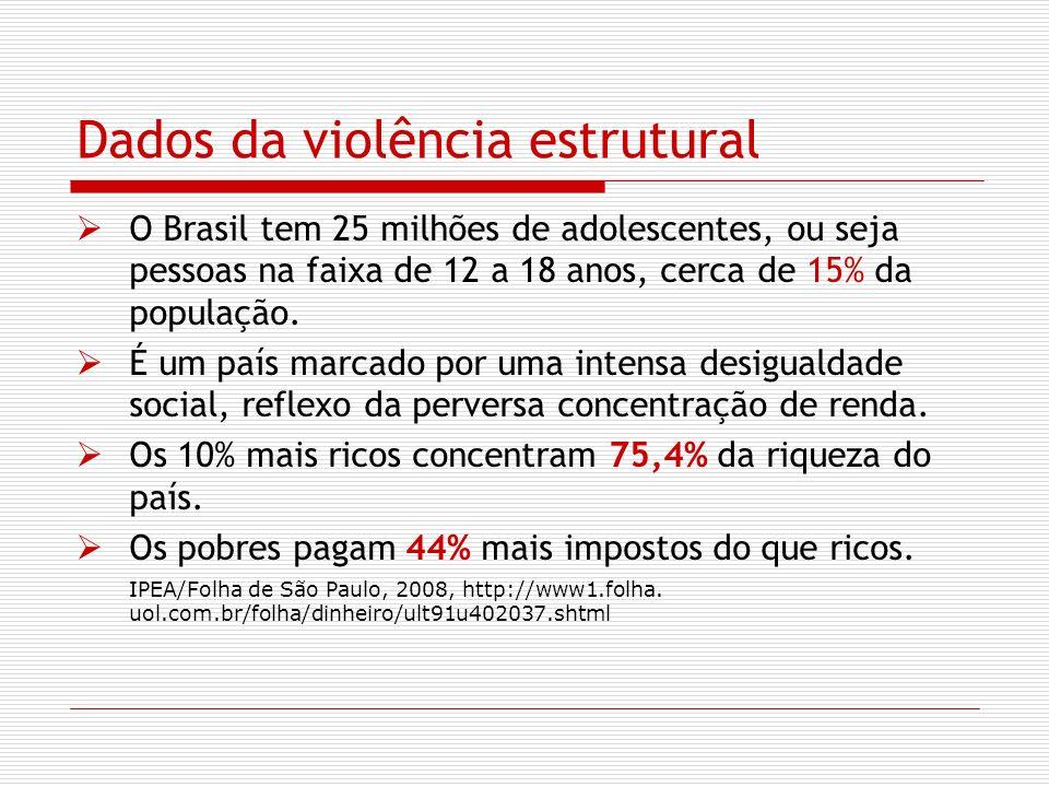 Dados da violência estrutural