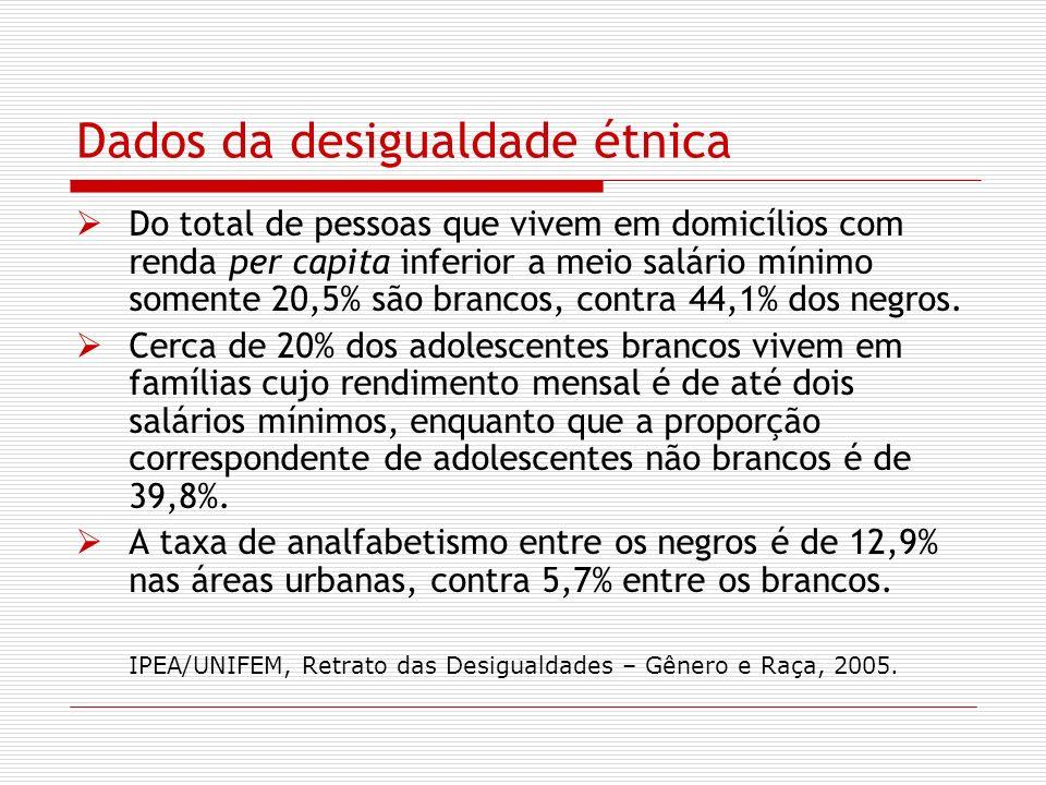Dados da desigualdade étnica