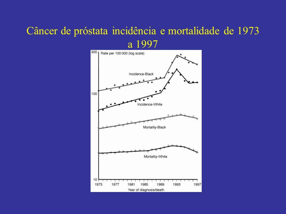 Câncer de próstata incidência e mortalidade de 1973 a 1997