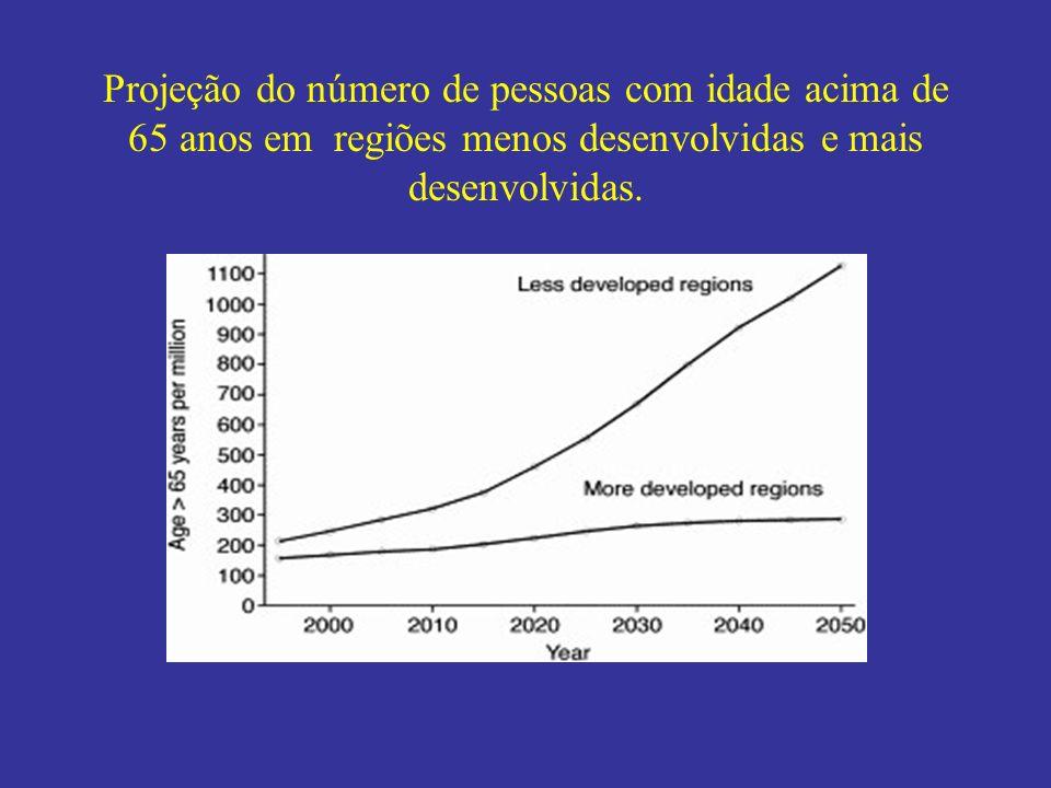 Projeção do número de pessoas com idade acima de 65 anos em regiões menos desenvolvidas e mais desenvolvidas.