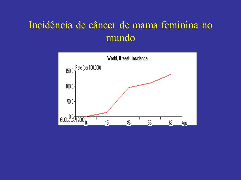 Incidência de câncer de mama feminina no mundo