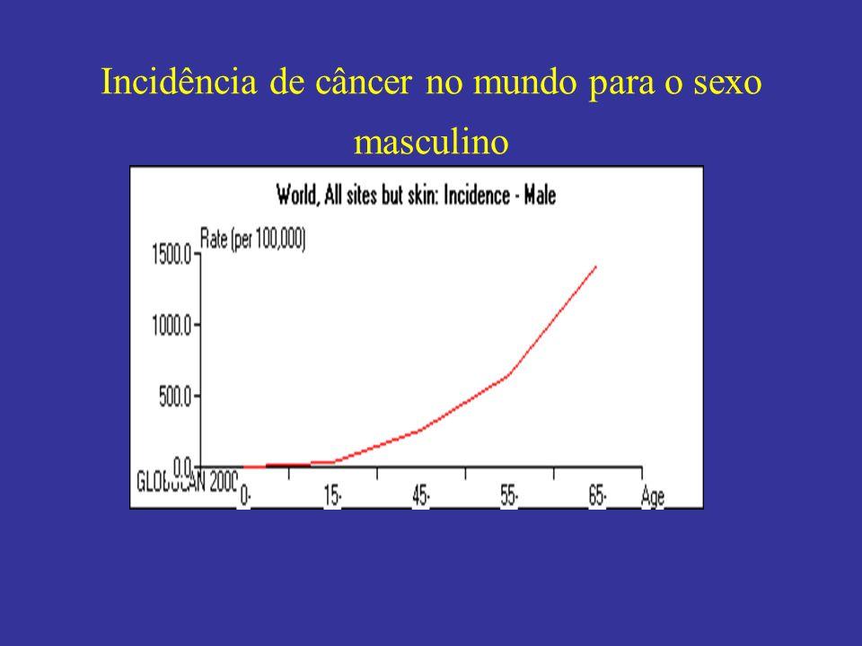 Incidência de câncer no mundo para o sexo masculino