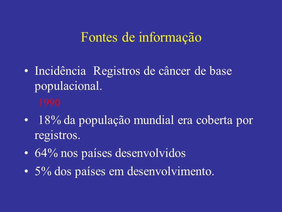 Fontes de informação Incidência Registros de câncer de base populacional. 1990. 18% da população mundial era coberta por registros.