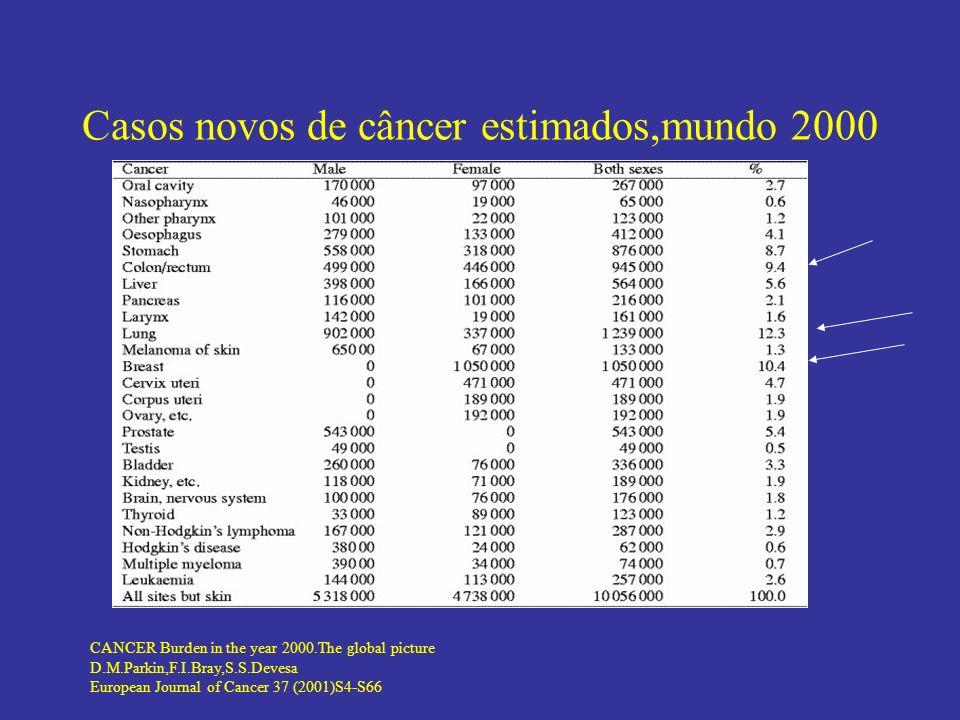 Casos novos de câncer estimados,mundo 2000