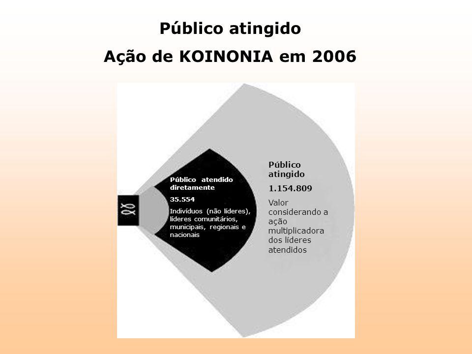 Público atingido Ação de KOINONIA em 2006