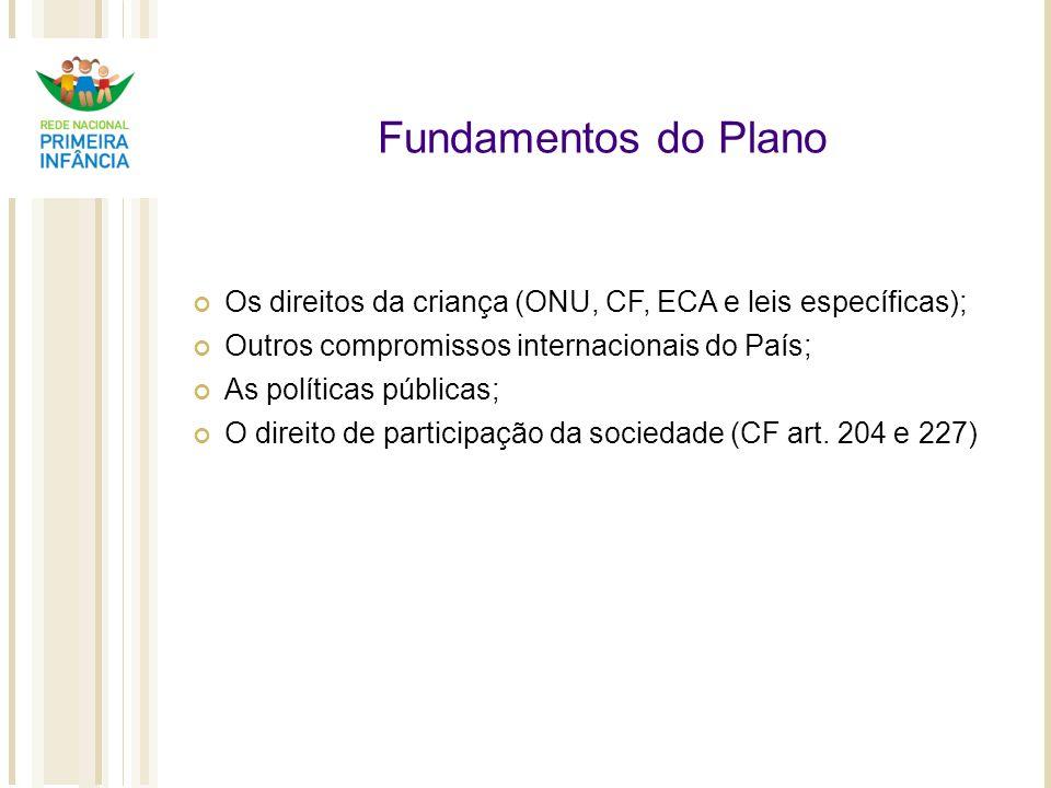 Fundamentos do Plano Os direitos da criança (ONU, CF, ECA e leis específicas); Outros compromissos internacionais do País;