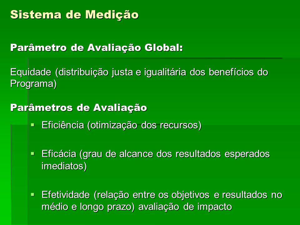 Sistema de Medição Parâmetro de Avaliação Global: Equidade (distribuição justa e igualitária dos benefícios do Programa) Parâmetros de Avaliação