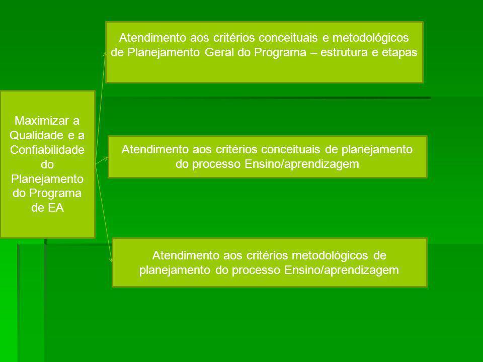 Atendimento aos critérios conceituais e metodológicos de Planejamento Geral do Programa – estrutura e etapas