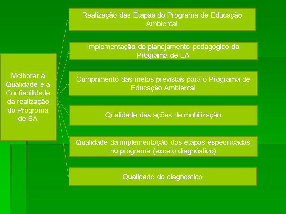 Realização das Etapas do Programa de Educação Ambiental