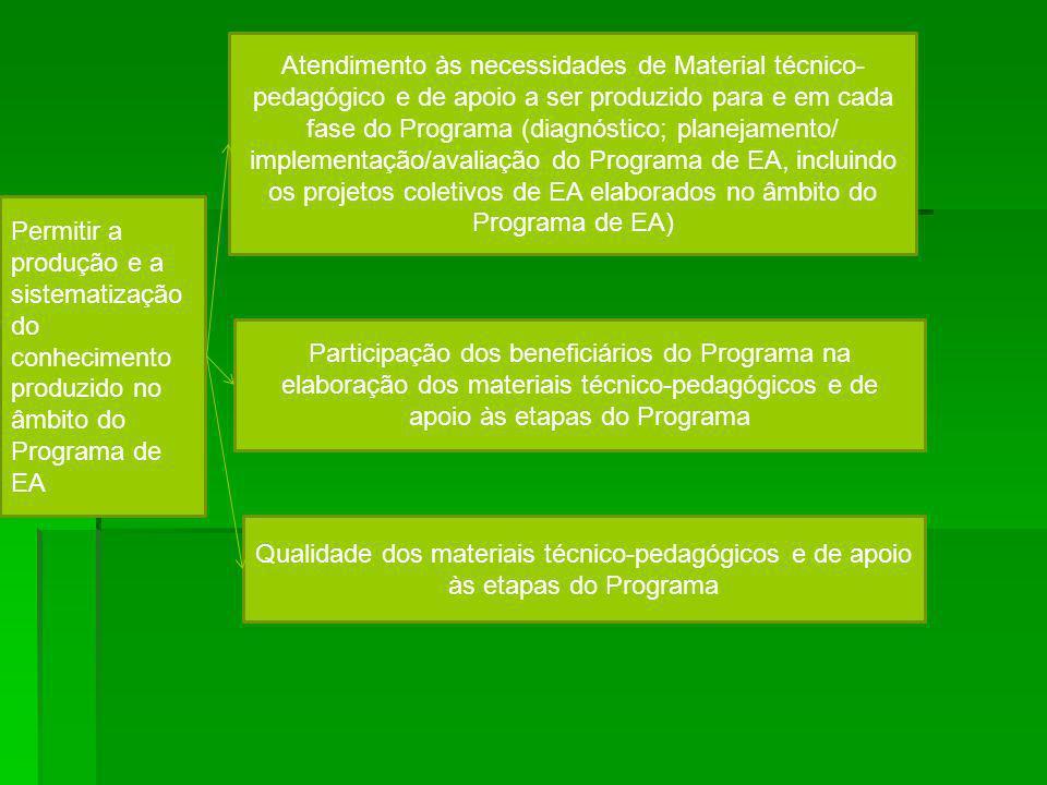 Atendimento às necessidades de Material técnico-pedagógico e de apoio a ser produzido para e em cada fase do Programa (diagnóstico; planejamento/ implementação/avaliação do Programa de EA, incluindo os projetos coletivos de EA elaborados no âmbito do Programa de EA)