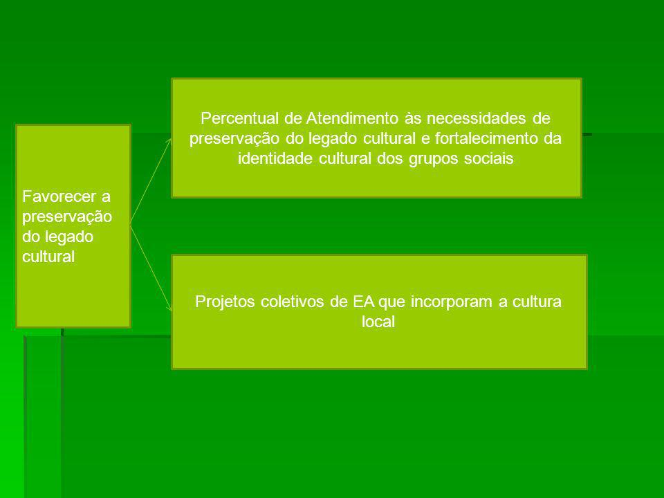 Projetos coletivos de EA que incorporam a cultura local