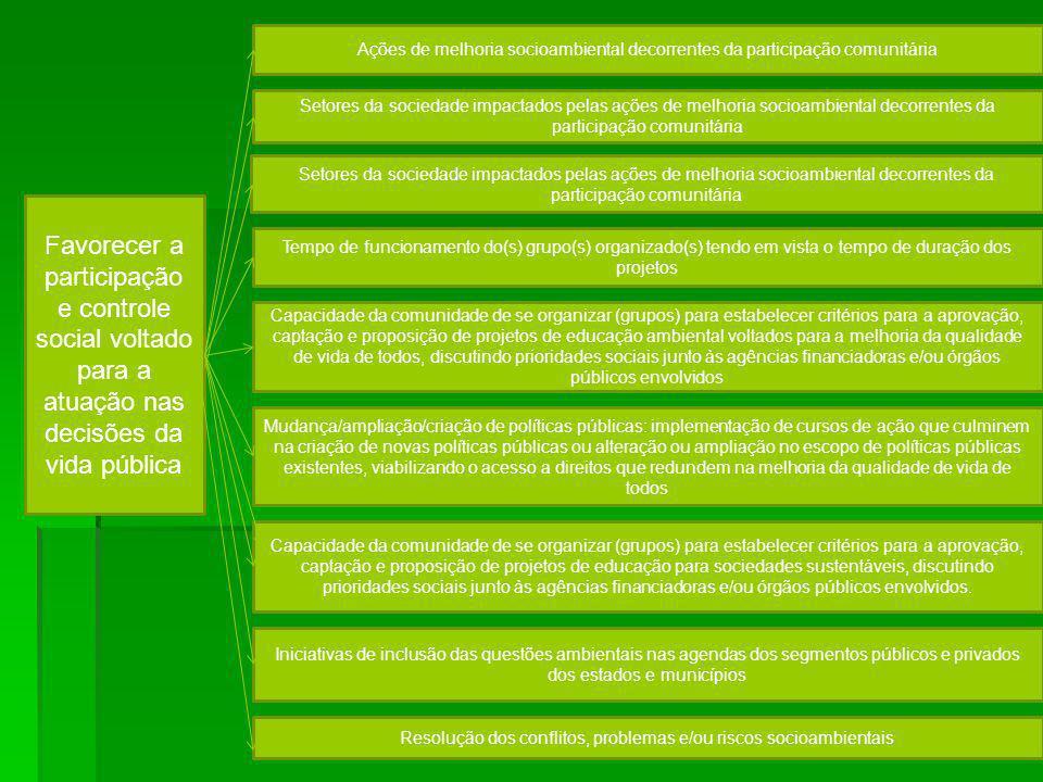 Resolução dos conflitos, problemas e/ou riscos socioambientais