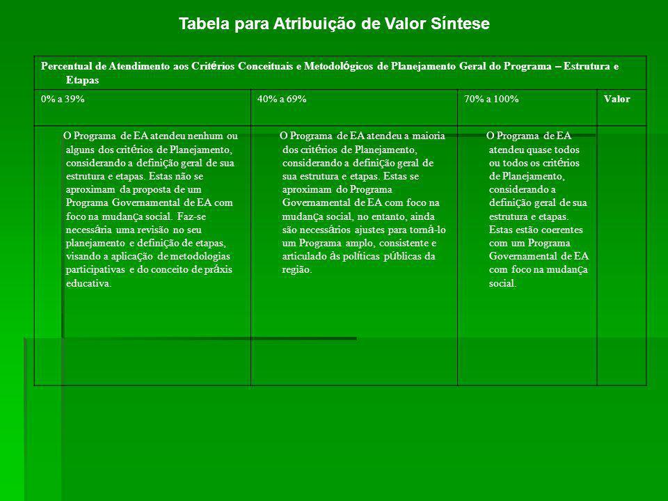 Tabela para Atribuição de Valor Síntese