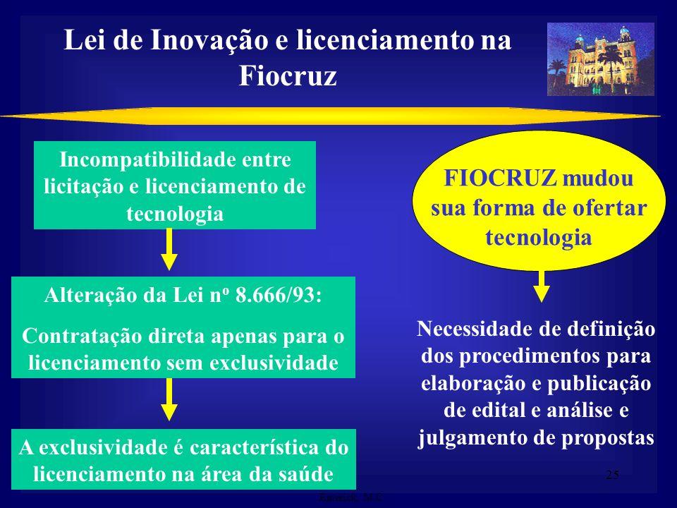 Lei de Inovação e licenciamento na Fiocruz