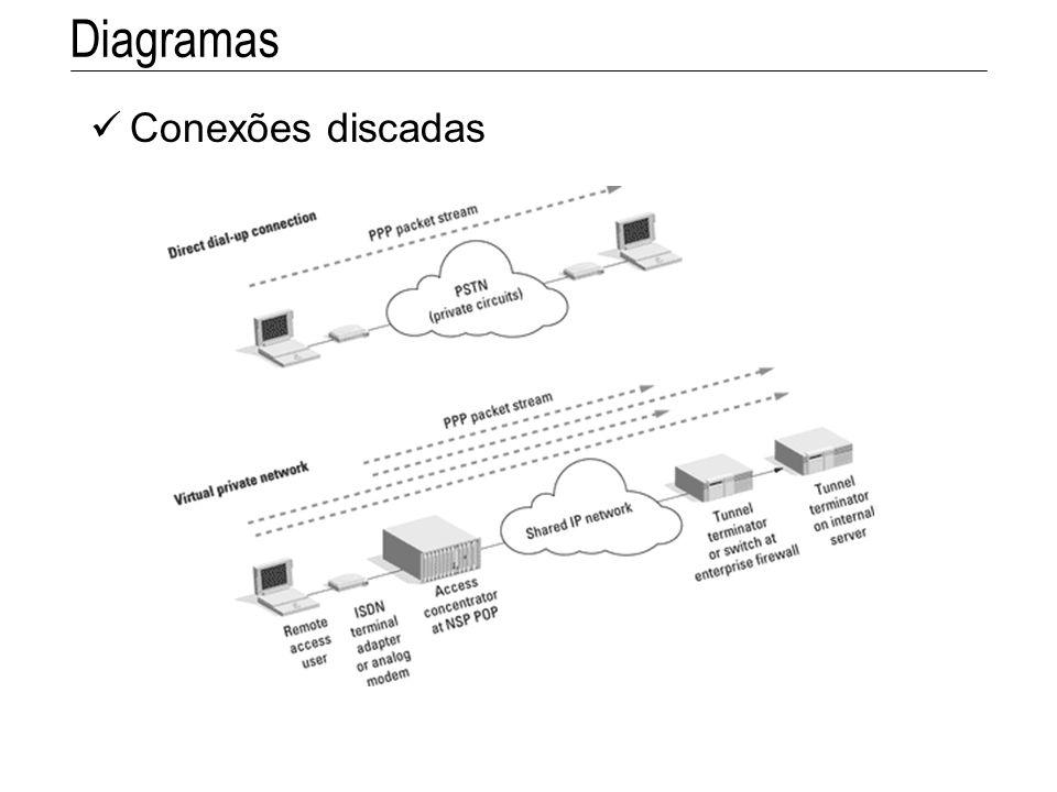 Diagramas Conexões discadas