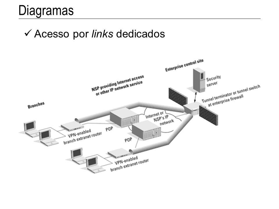 Diagramas Acesso por links dedicados