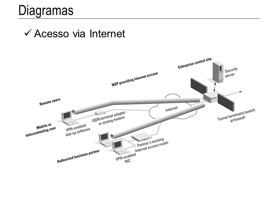 Diagramas Acesso via Internet