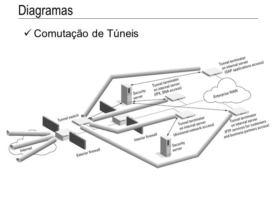 Diagramas Comutação de Túneis