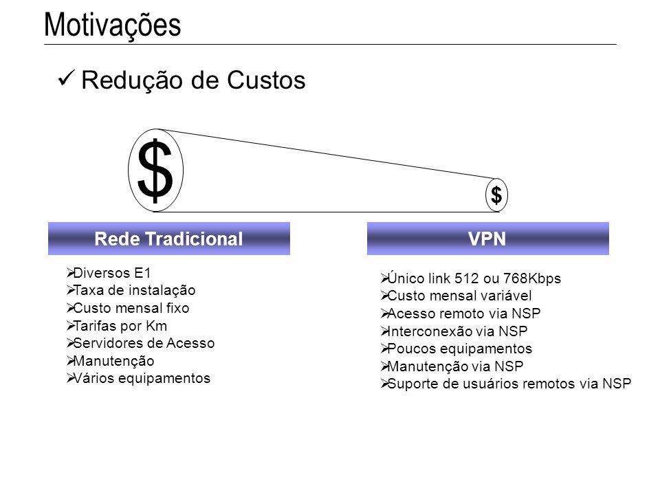 $ Motivações Redução de Custos Rede Tradicional VPN Diversos E1