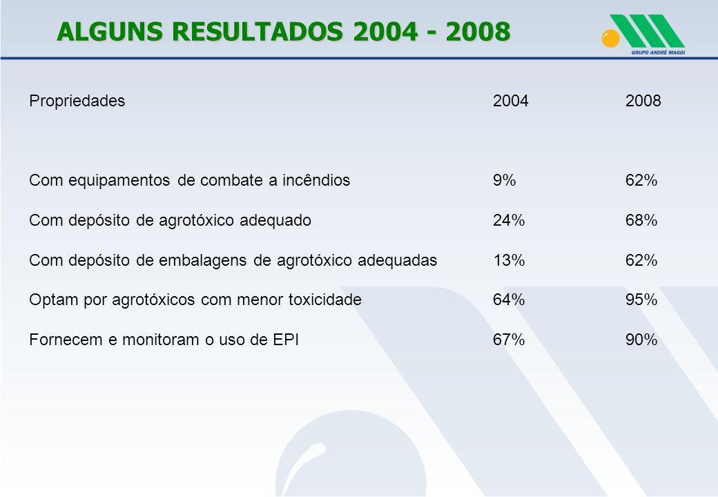 ALGUNS RESULTADOS 2004 - 2008 Propriedades 2004 2008