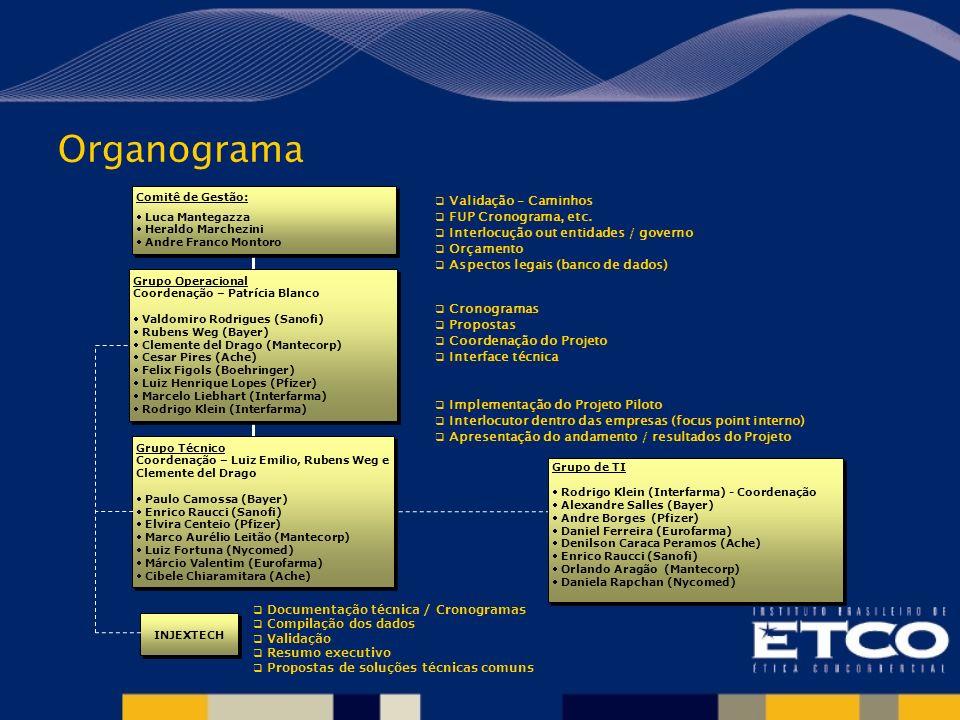 Organograma Validação – Caminhos FUP Cronograma, etc.