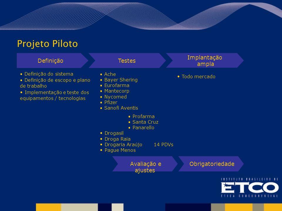 Projeto Piloto Definição Testes Implantação ampla Avaliação e ajustes