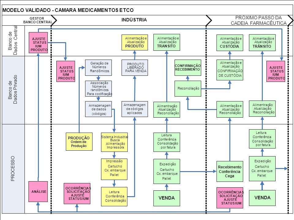 MODELO VALIDADO - CAMARA MEDICAMENTOS ETCO