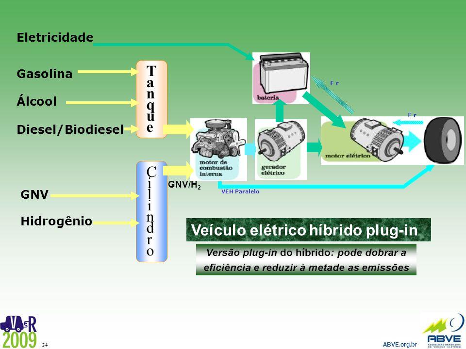 Veículo elétrico híbrido plug-in