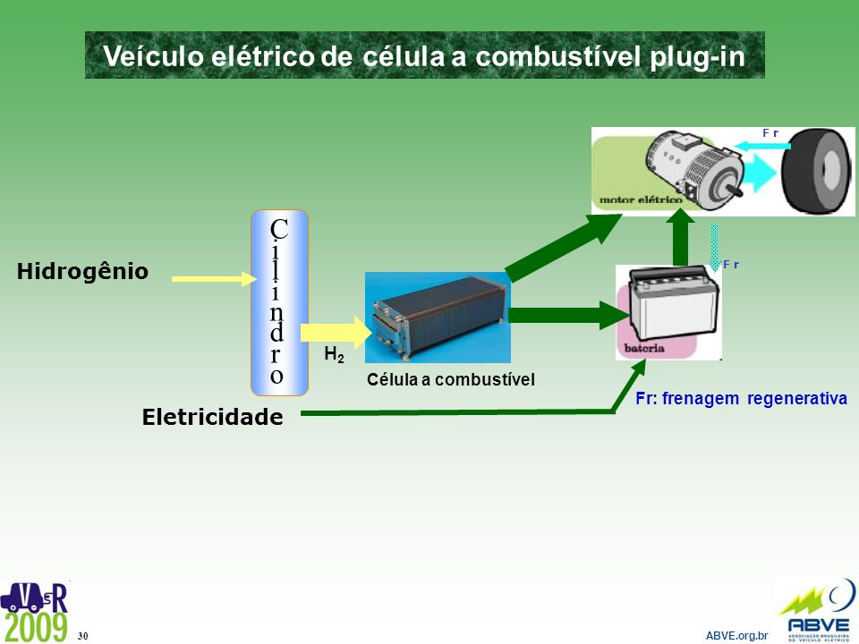Veículo elétrico de célula a combustível plug-in