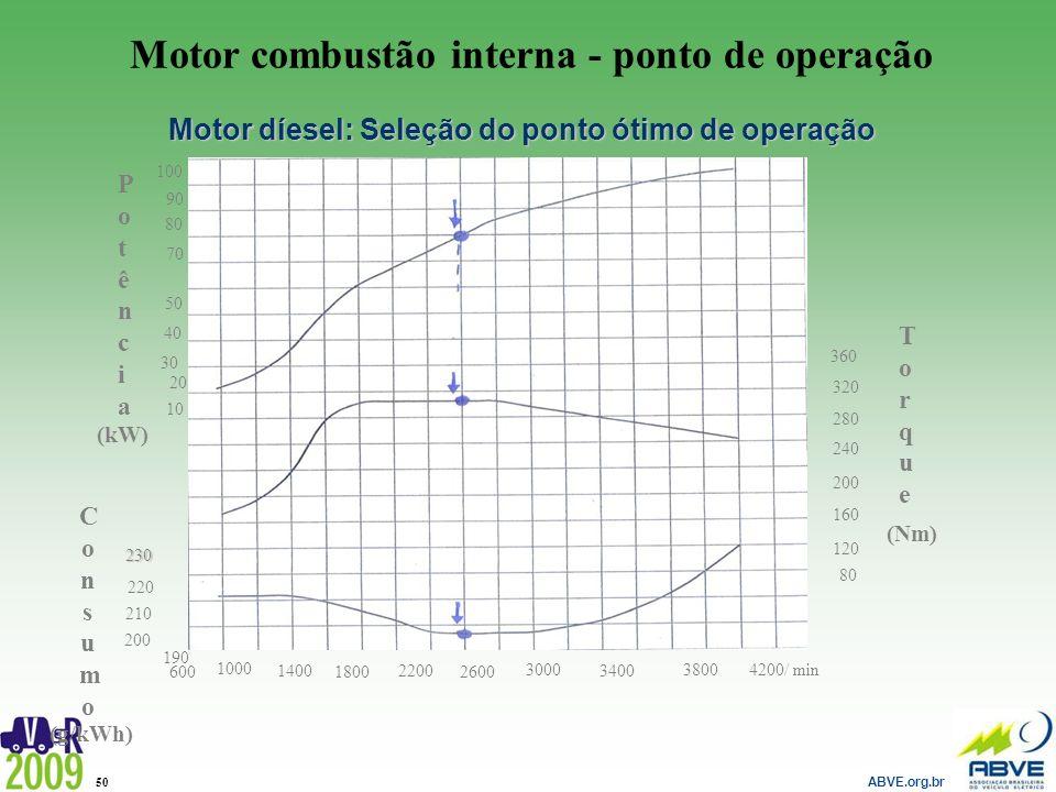Motor combustão interna - ponto de operação