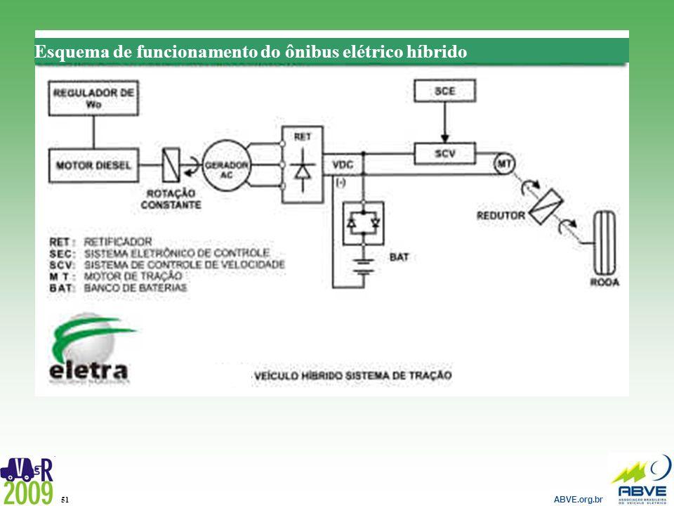 Esquema de funcionamento do ônibus elétrico híbrido
