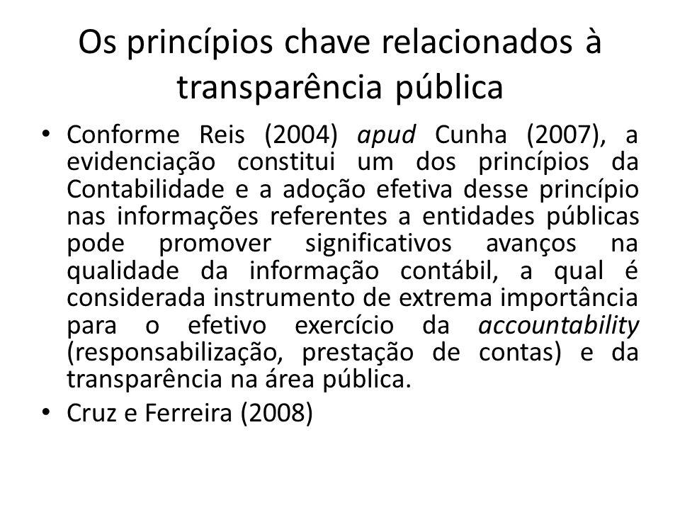 Os princípios chave relacionados à transparência pública