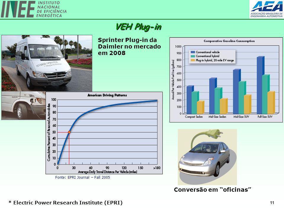 VEH Plug-in Sprinter Plug-in da Daimler no mercado em 2008