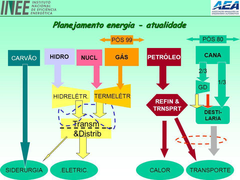 Planejamento energia - atualidade