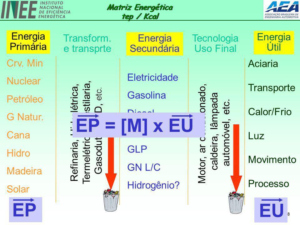 Matriz Energética tep / Kcal