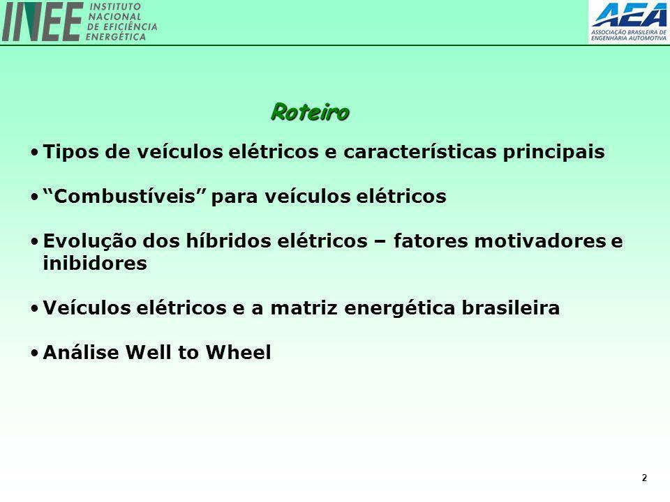 Roteiro Tipos de veículos elétricos e características principais