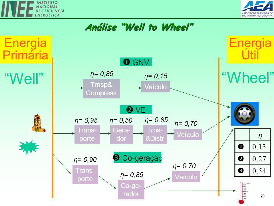 Análise Well to Wheel
