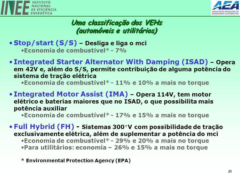 Uma classificação dos VEHs (automóveis e utilitários)