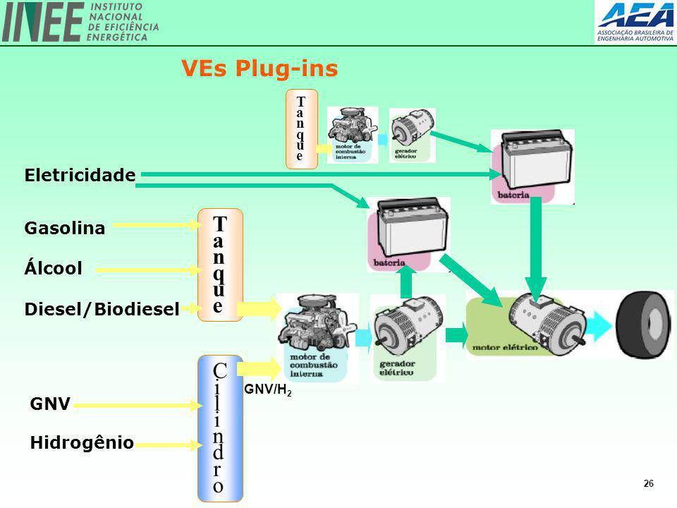 VEs Plug-ins T a n q u e Cilindro Eletricidade Gasolina Álcool