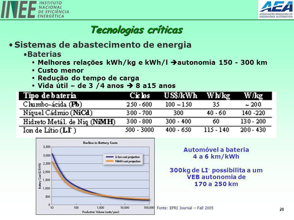 300kg de LI- possibilita a um VEB autonomia de