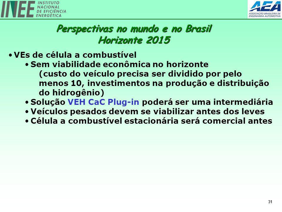 Perspectivas no mundo e no Brasil