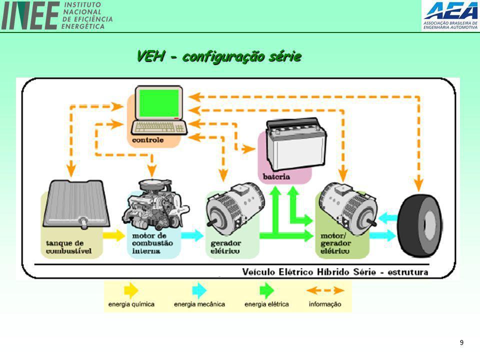 VEH - configuração série