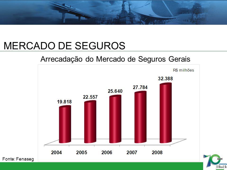 MERCADO DE SEGUROS Arrecadação do Mercado de Seguros Gerais