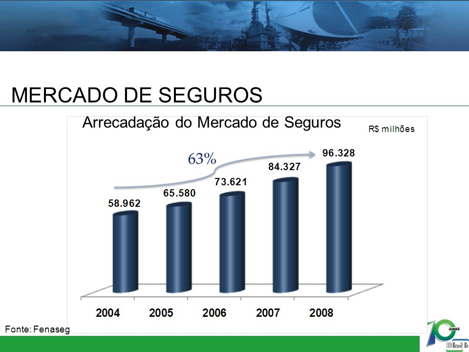 MERCADO DE SEGUROS Arrecadação do Mercado de Seguros 63%