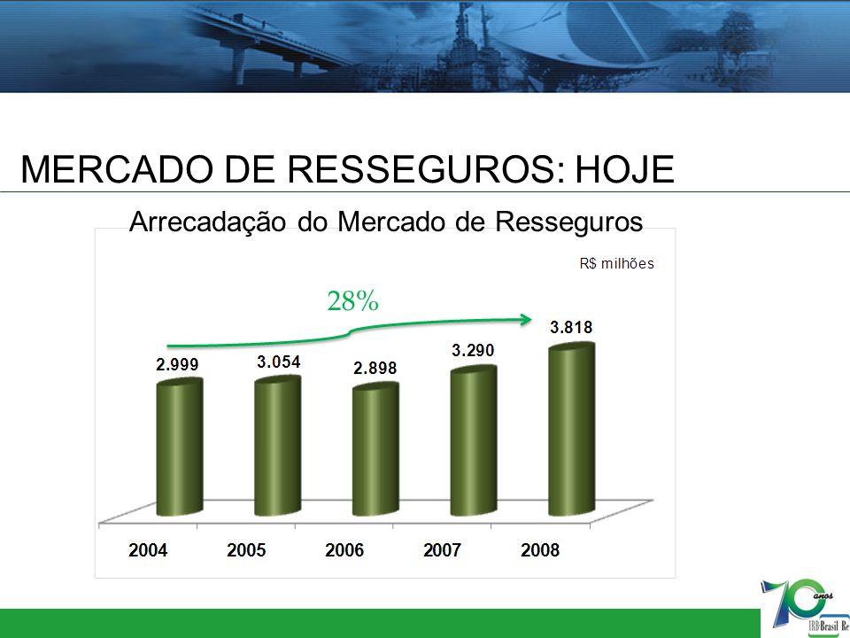 MERCADO DE RESSEGUROS: HOJE