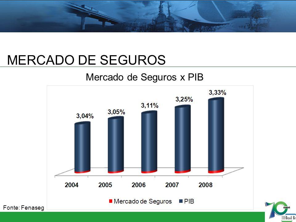 MERCADO DE SEGUROS Mercado de Seguros x PIB Fonte: Fenaseg 8
