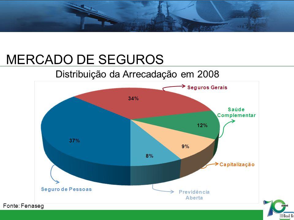MERCADO DE SEGUROS Distribuição da Arrecadação em 2008 Fonte: Fenaseg